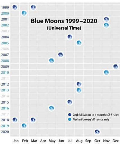 What Is A Blue Moon Variations Of A Full Moon Blue Moon