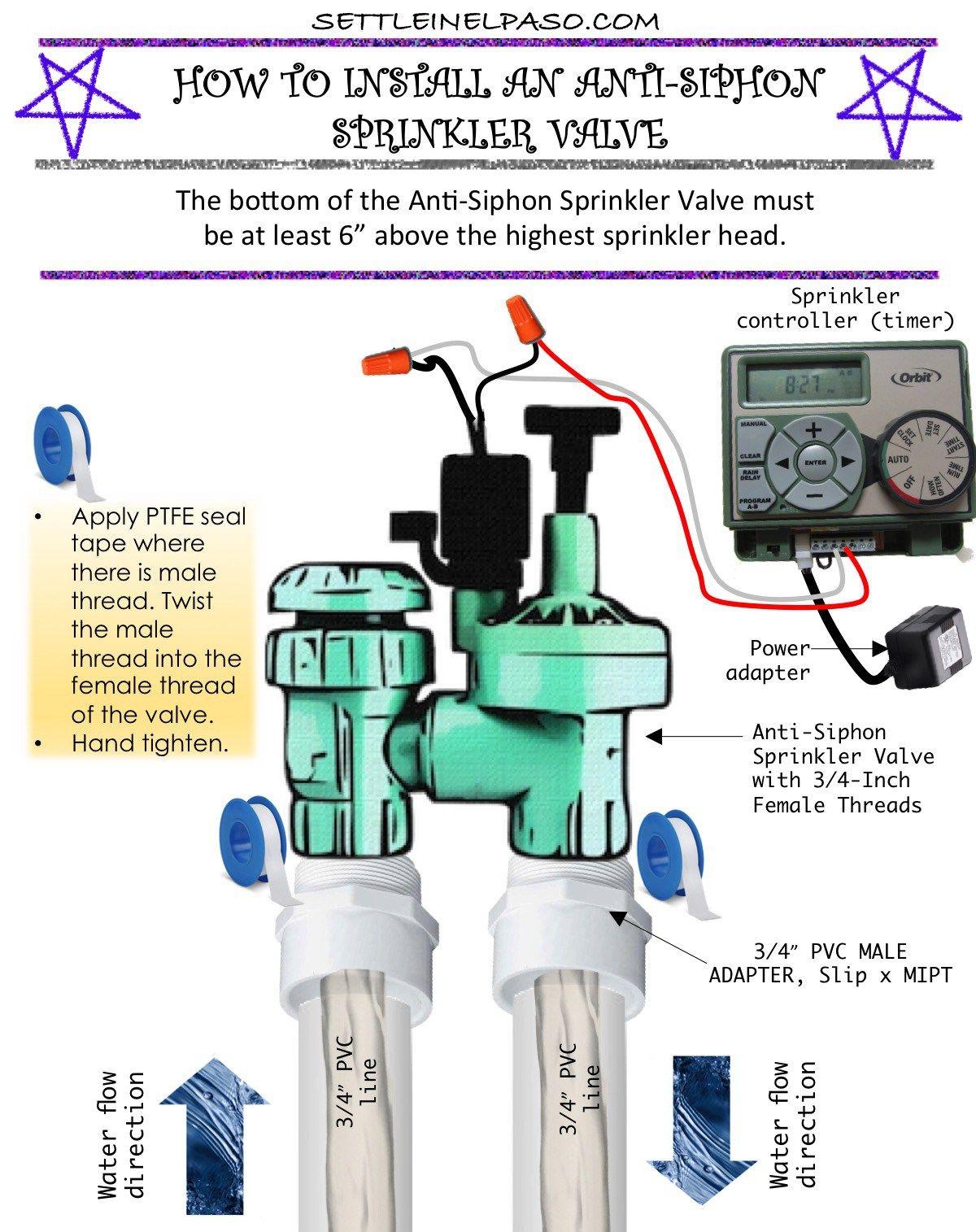 Sprinkler Valve Installation Diy A Family Blog Sprinkler Valve Sprinkler System Diy Sprinkler System Design