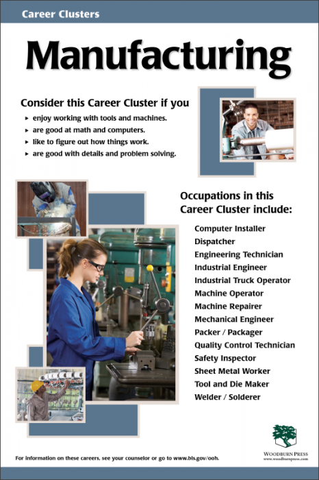 Manufacturing Career Clusters Career Lessons Career Planning High School
