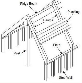 Plank And Beam Construction Timber Frame Construction Timber Frame Joinery Roof Framing