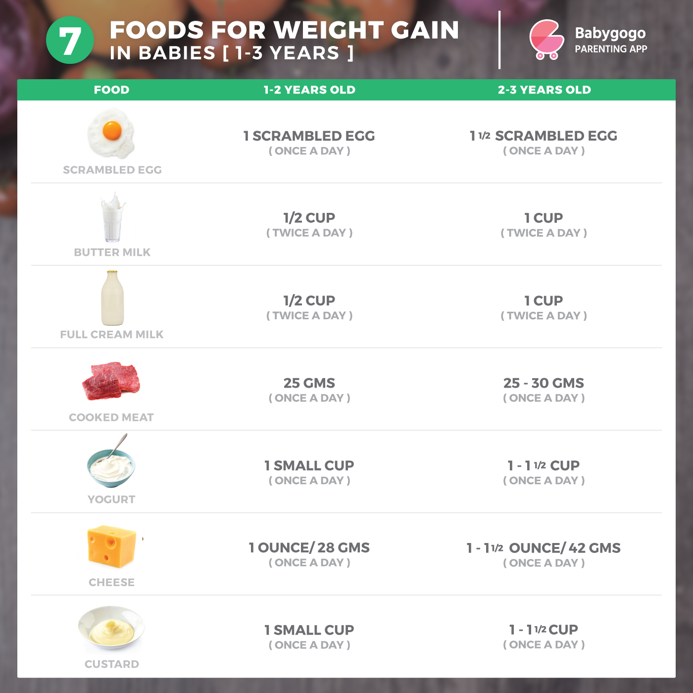 Dairy products that help toddlers  to gain weight babygogo baby food chart healthy toddler also rh pinterest