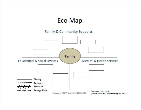 Ecomap Template Social Work Exam Social Work Templates