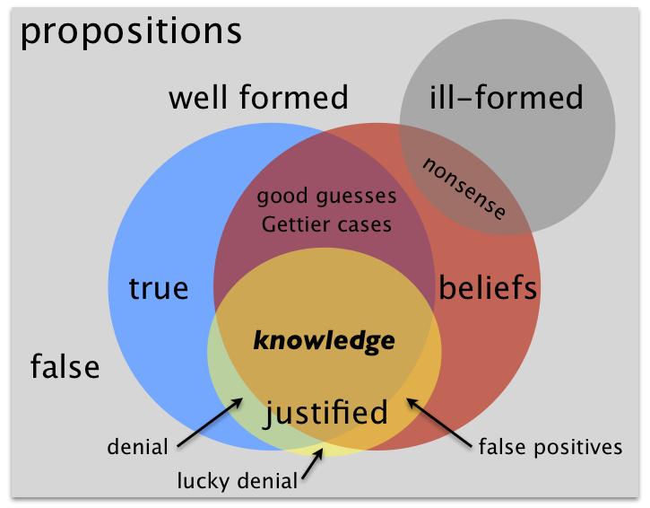jtb belief에 대한 이미지 검색결과