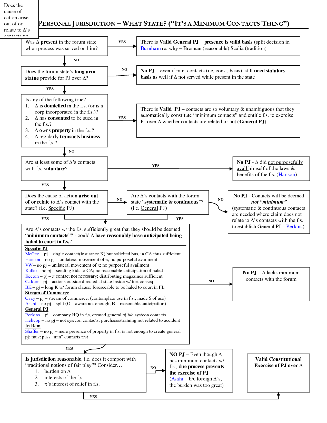 Flow Chart To Determine Personal Jurisdiction Law School Life Flow Chart Studying Law