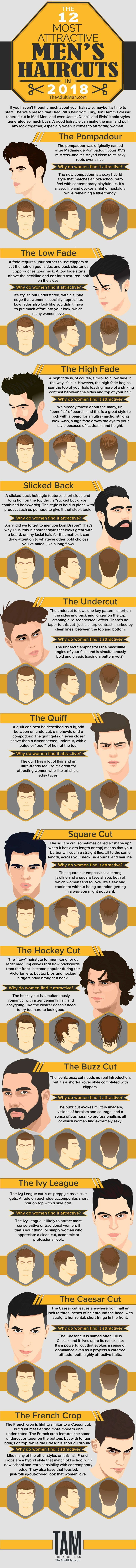 The most attractive hairstyles for guys that women love