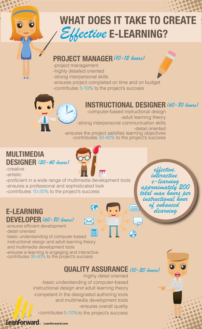 Great E-learning infographic to help build your eLearning team or guage the amount of time to allocate to various eLearning development tasks.