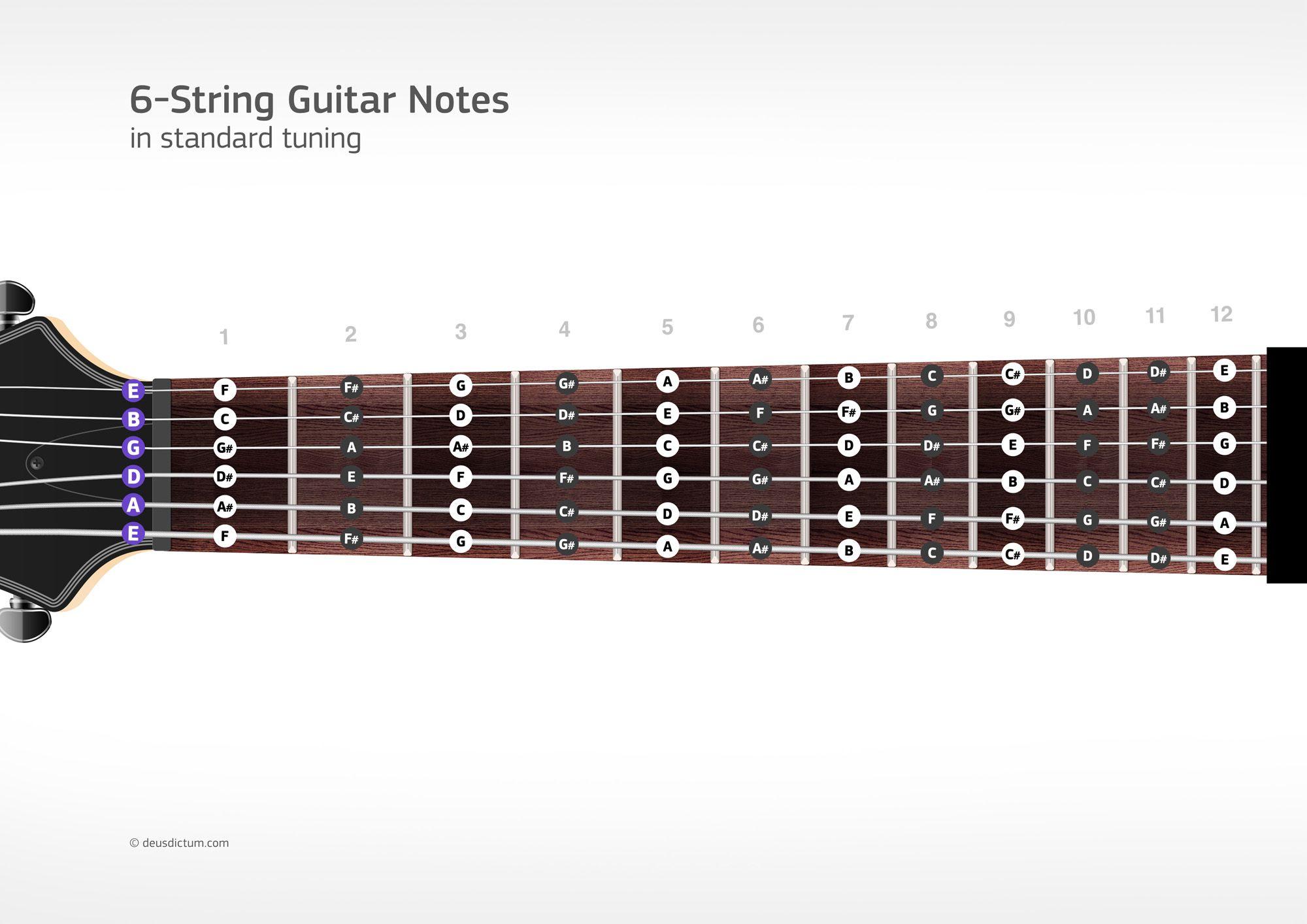 fretboard note chart 2 000 1 414 pixels worldly stuff pinterest guitars. Black Bedroom Furniture Sets. Home Design Ideas
