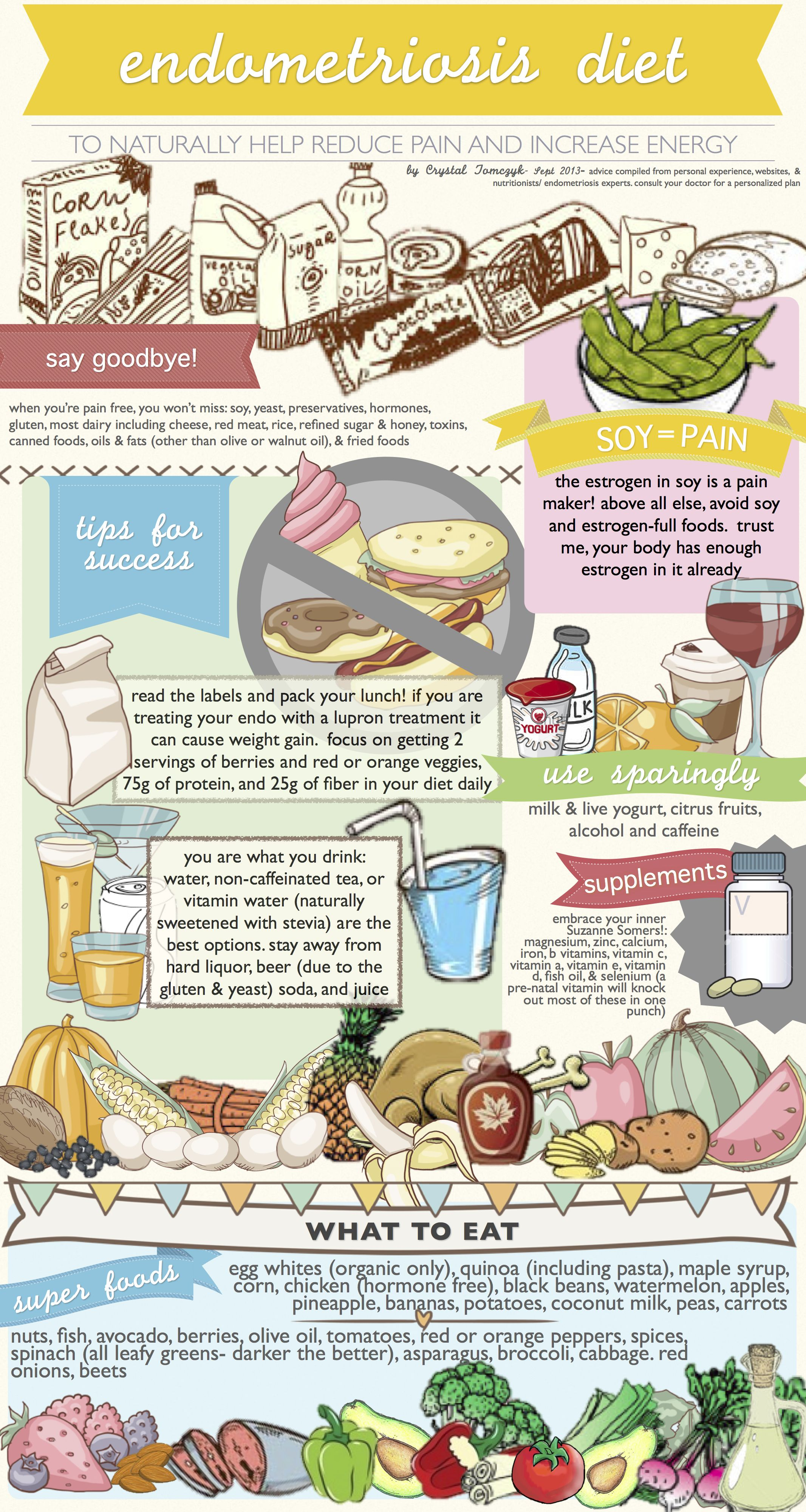 Endometriosis Diet Similar To Paleo Diet Made This To Help Track What Foods Help And Which Ones Hur Endometriosis Diet Endometriosis Endometriosis Awareness