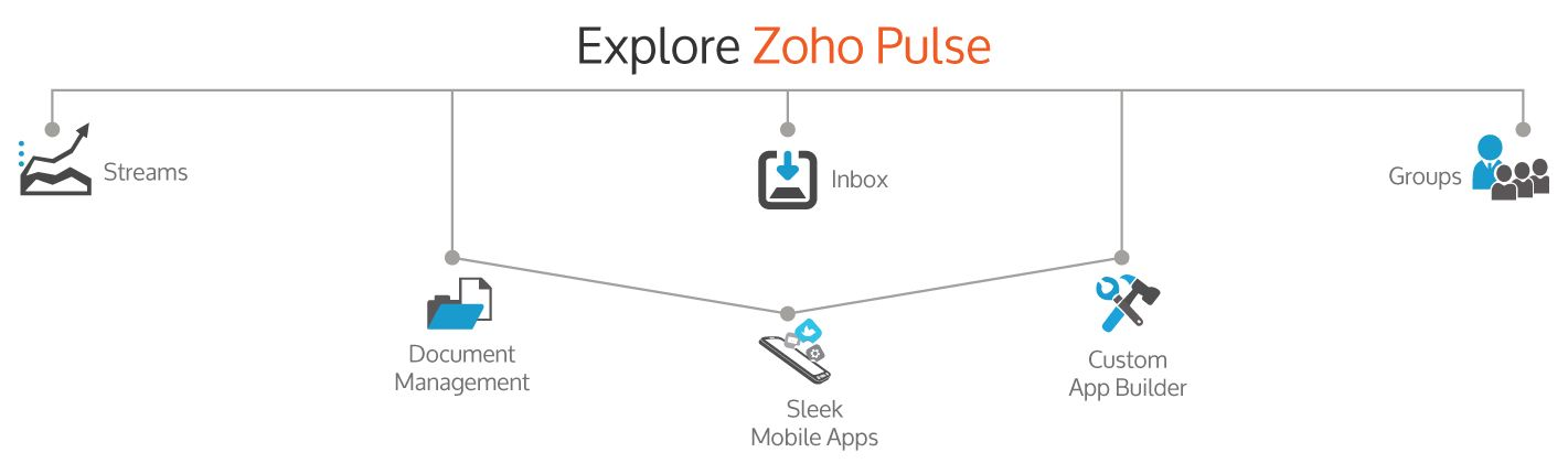 Zoho crm modules within the product zoho crm pinterest ccuart Image collections