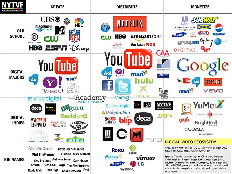 The Digital Video Ecosystem A Visual Model Revenue model and Web - new blueprint automation financials