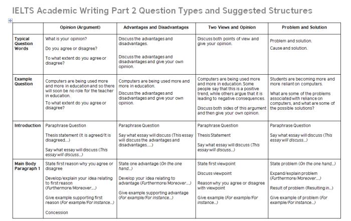 Ielt Writing Task 2 Essay Structure Band 9 Tasks Of An