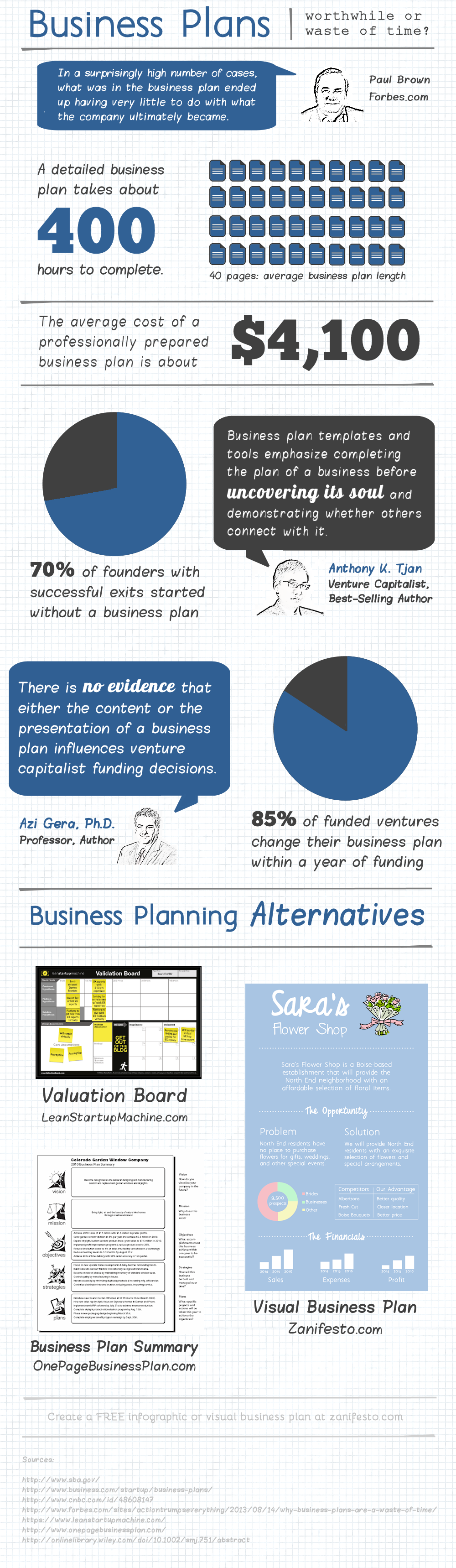 Start Up Business Plan Infographic Do You Think Business Plans