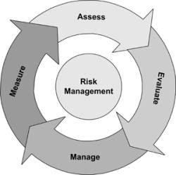 Career In Risk Management  Study  Career    Risk