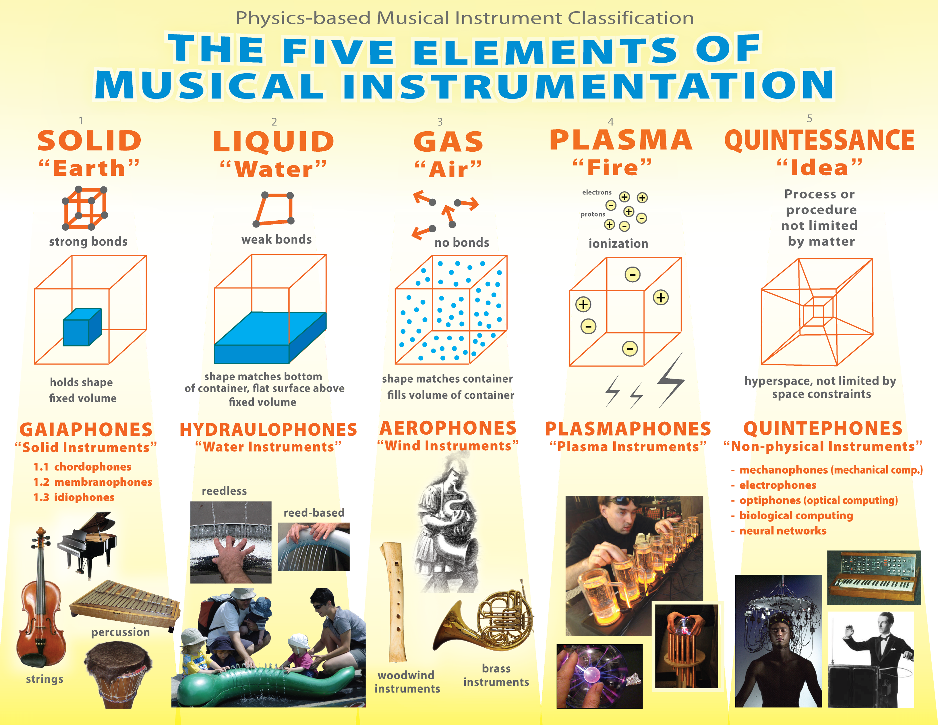 Worksheets 4 Classification Of Musical Instruments physics charts and posters filemusical instrument classification by based organology