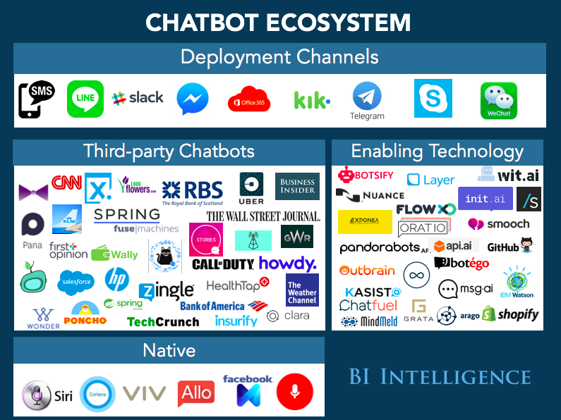 CHATBOTS EXPLAINED: Why businesses should be paying attention to the chatbot  revolution (FB AAPL