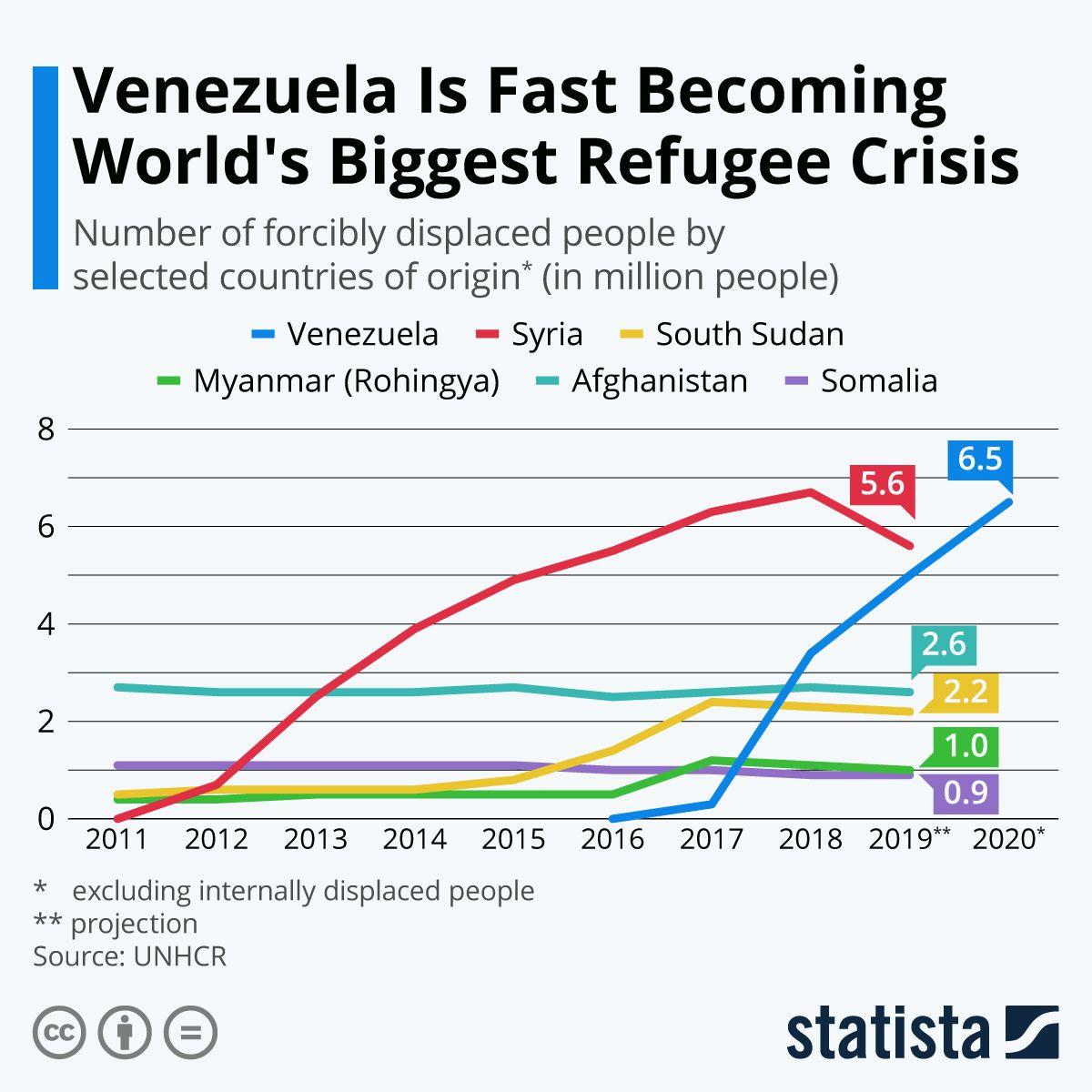 Infographic Venezuelan Refugee Crisis Grows In 2019 Refugee Crisis Refugee International Migrants Day