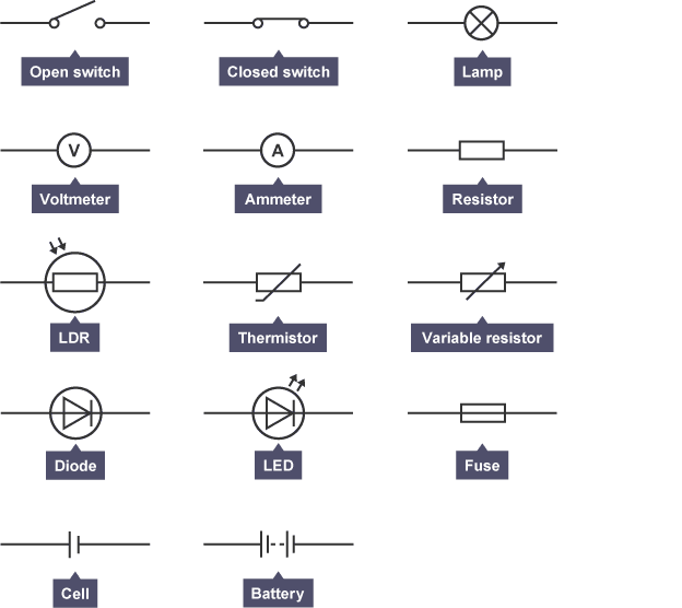 Individual Circuit Symbols In One Sheet Including Open Switch Closed Switch Lamp Voltmeter Ammeter Resisto Gcse Physics Science Revision Electric Circuit