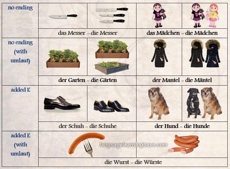 SimplifiedLearn German German Plurals plural german y7bgf6