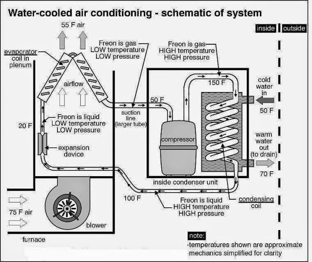 water cooled air conditioner Electrical Engineering