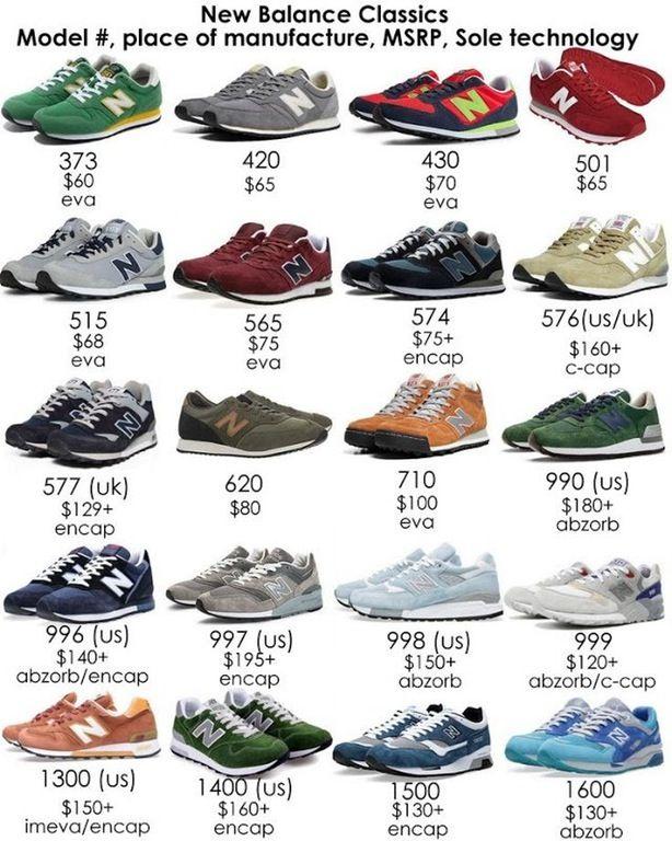New Sneaker Balance Starter GuideMalefashionadviceInfo Sneaker New Balance gYb76yvf