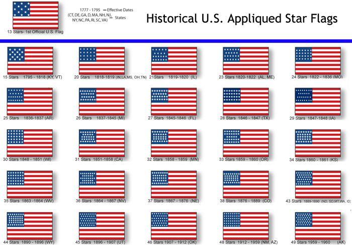 Historical U S Appliqued Star Flags Historical Flag American Flag
