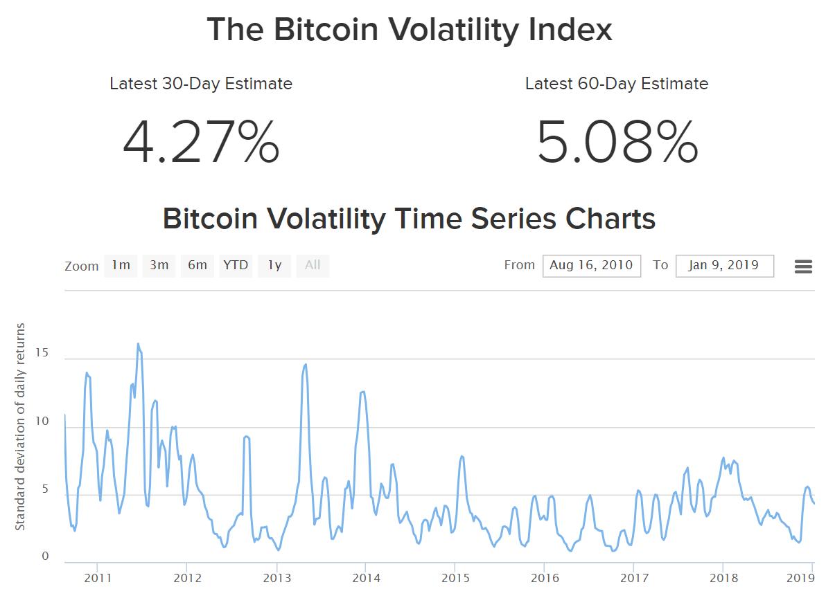 bitcoin volatility cme bitcoin futures report