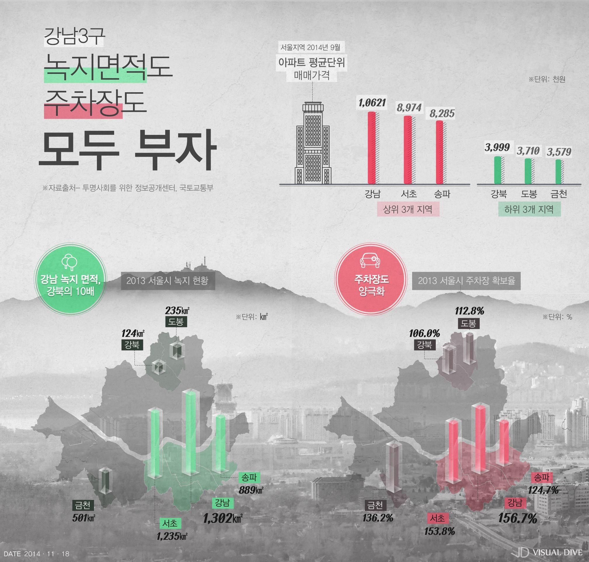 '부자동네'일수록 녹지면적 넓고, 공영주차장 많아 [인포그래픽] #Parking lot / #Infographic ⓒ 비주얼다이브 무단 복사·전재·재배포 금지