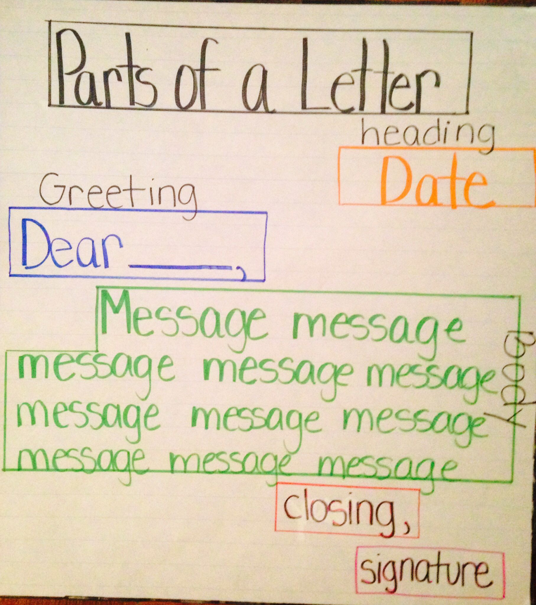 Parts Of A Letter Anchor Chart  Literacy Anchor Charts