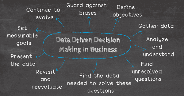 Data Driven Decision Making See 10 Tips For Your Business Success Data Analysis Data Analysis