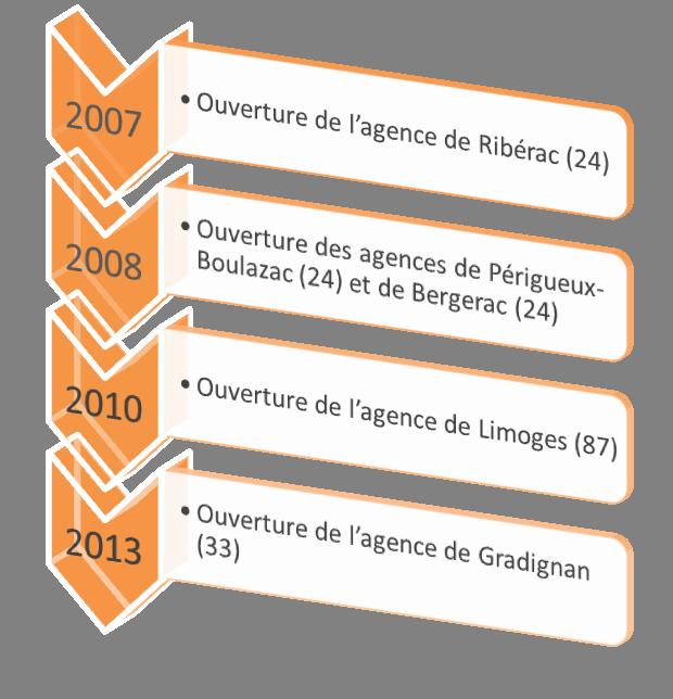 Historique Des Demeures Occitanes, Constructeur De Maisons