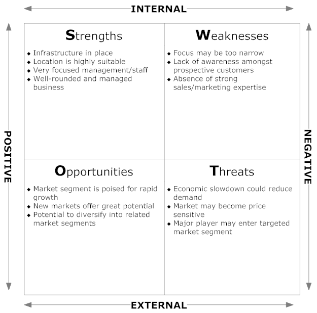 Example Image Market Analysis SWOT Diagram – Market Analysis Example