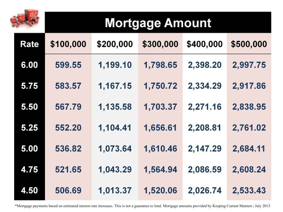 how much will my mortgage be? as interest rates begin to rise