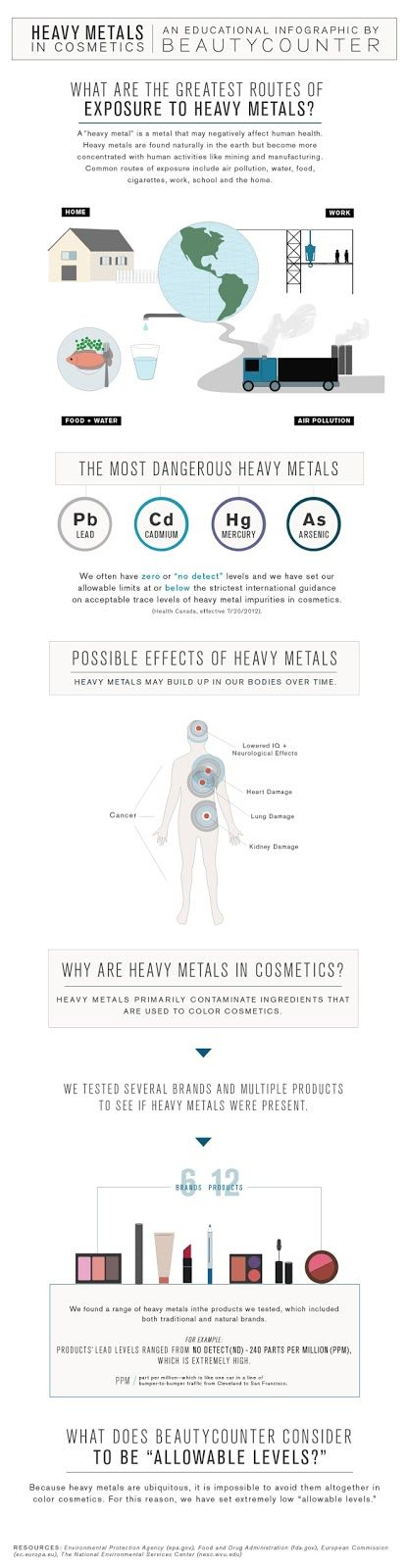 Infographic on Heavy Metals in Cosmetics.