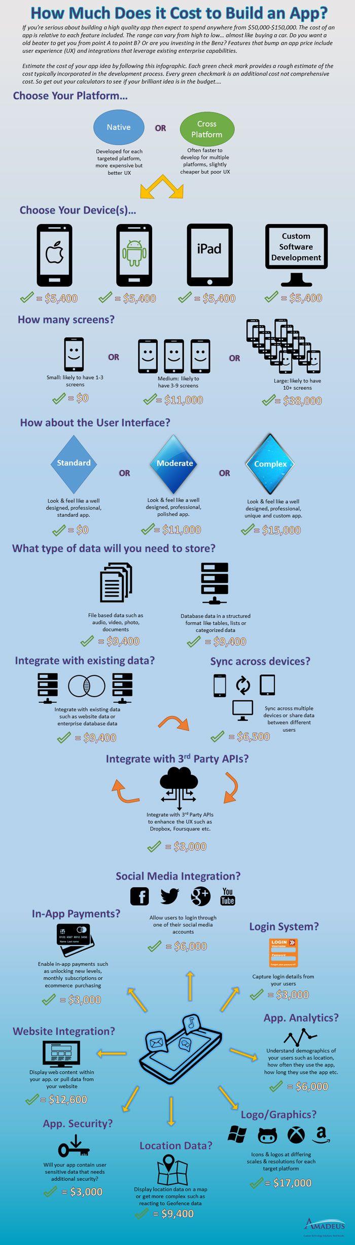 Cuánto Cuesta Desarrollar Una Aplicación Vecindad Gráfica Diseño Gráfico Diseño De Aplicaciones Móviles Ingenieria De Software Comunicacion Y Marketing
