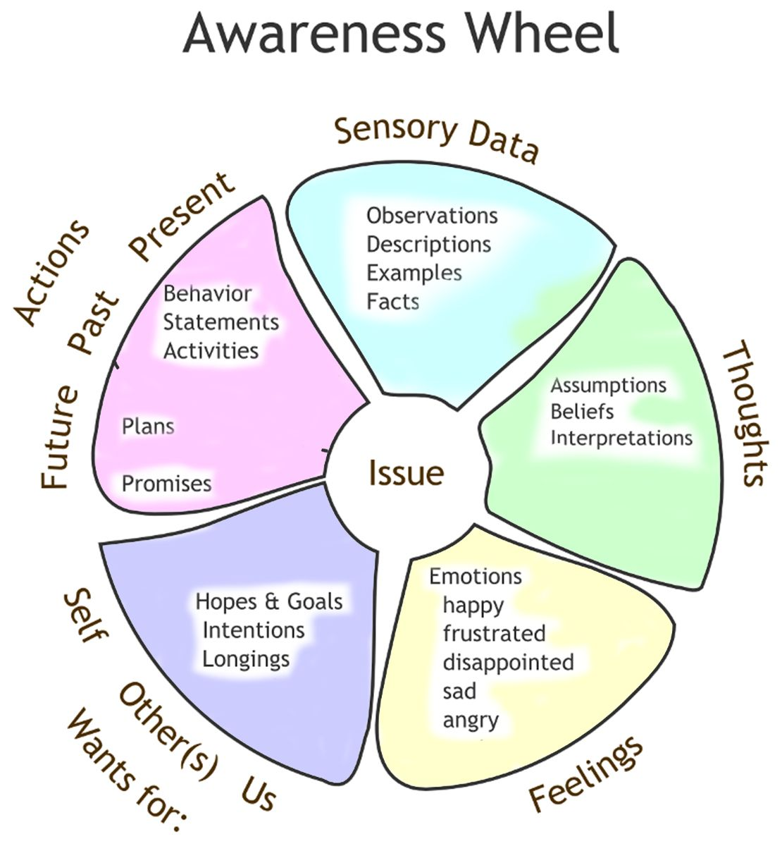 Communication Skills Using The Awareness Wheel I Remember