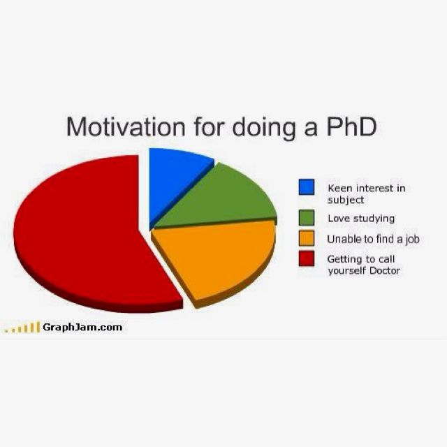 Master thesis work motivation
