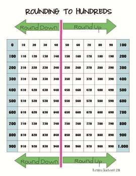 Rounding to 100's Chart *Freebie*   Rounding Numbers   Pinterest ...