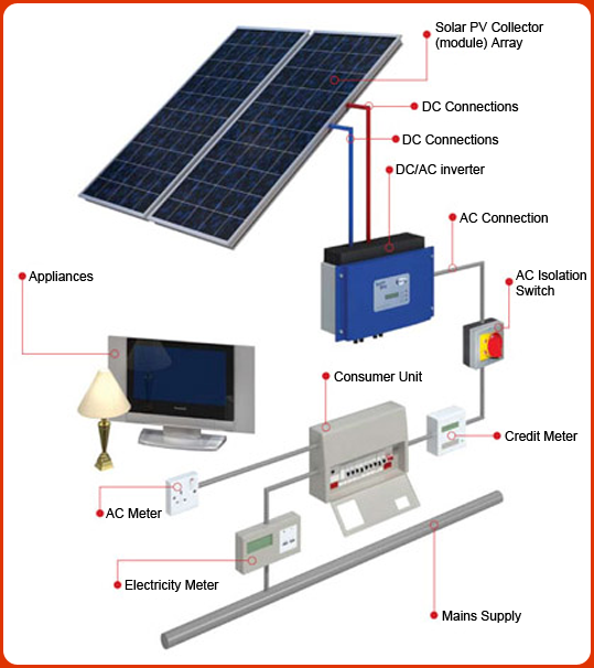 Installation Of The Solar Panels With Images