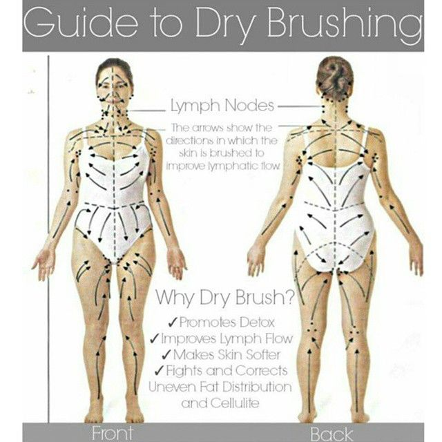 Have You Made Time To Dry Brush This Morning The Skin Is The