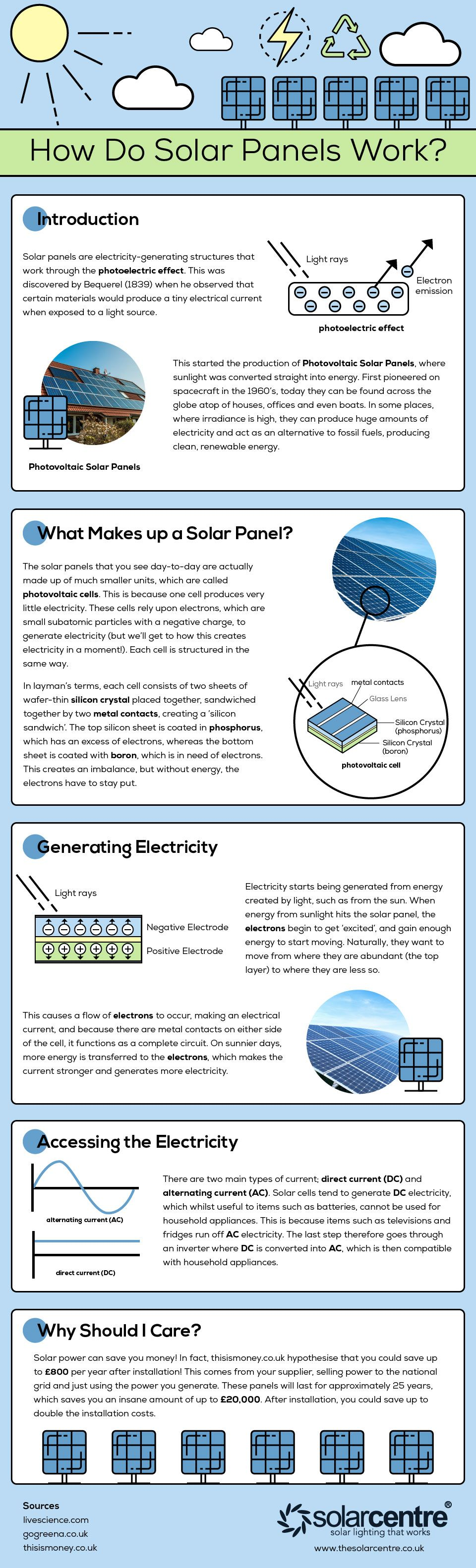 How Do Solar Panels Work? #Infographic