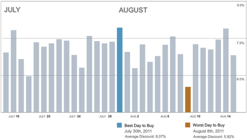 Best Time Of Year To Buy A Car With Diagram Of Selling Best Time Of Year To Buy A Car From A Dealer