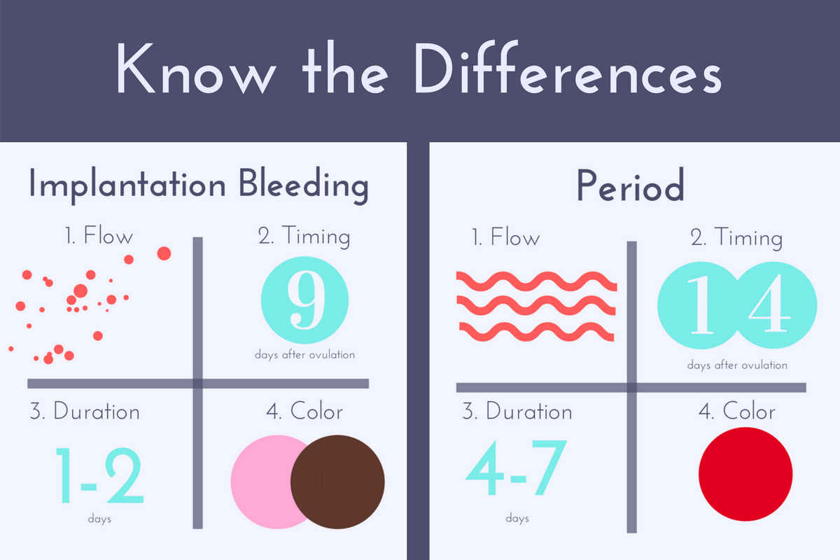 Image result for implantation bleeding vs period pictures also health rh pinterest