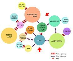 Interior Design Bubble Diagram