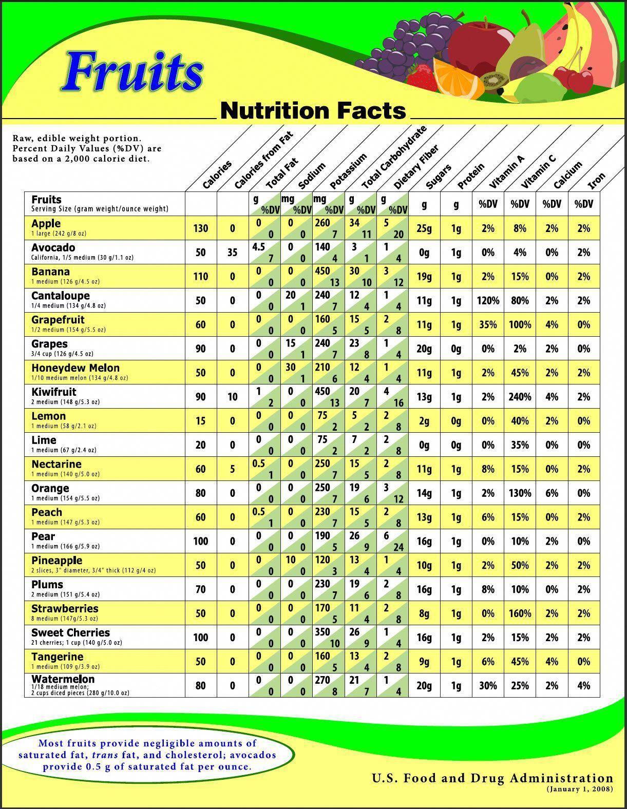 Nutritioncalculator Cheesenutrition Fruit Nutrition Fruit Nutrition Facts Nutrition Chart