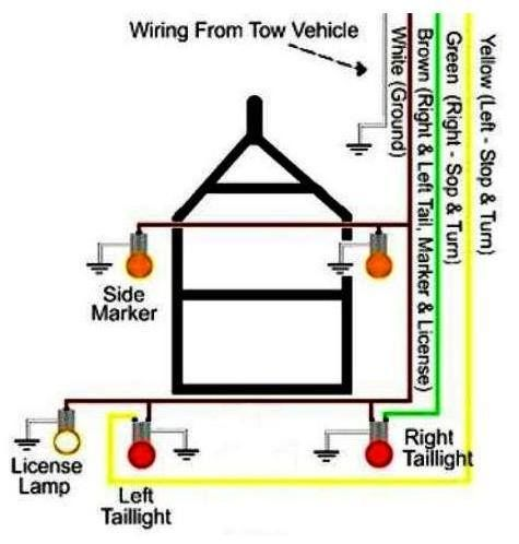 Hmm Which Color Wire Goes Were For Compact Trailer Wiring Here Is A Handy Cheat Sheet For Wi Trailer Wiring Diagram Trailer Light Wiring Boat Trailer Lights