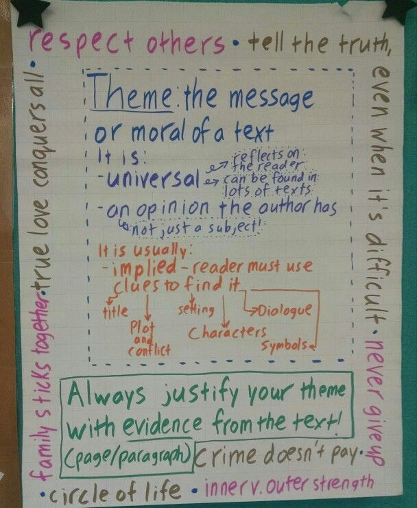 Theme Anchor Chart Includes Ways To Find Theme Examples Of Theme