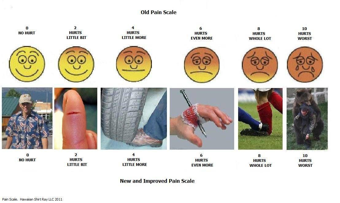 Funny pain scale pictures new and improved related posts knee when also rh pinterest