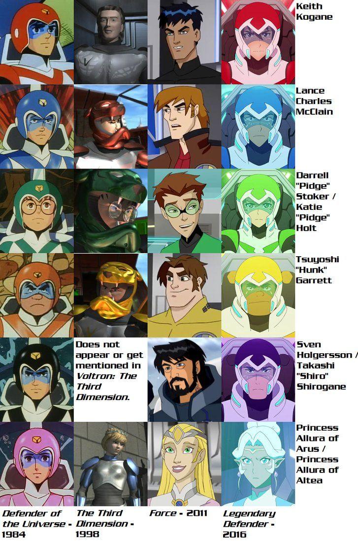 Voltron Force Characters Names Voltron Evoluti...