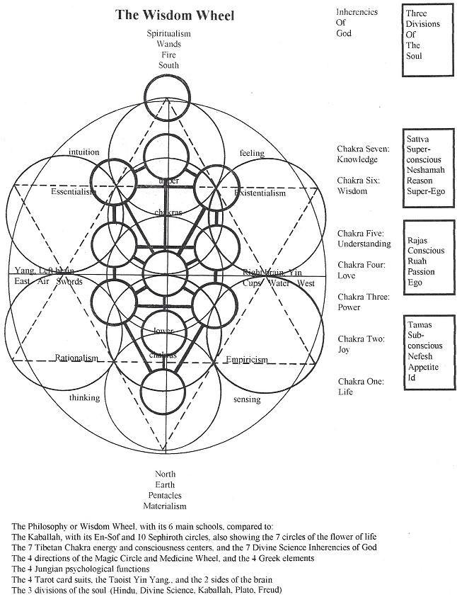 Philosophy On A Circle Sacred Geometry Art Sacred Geometry Symbols Sacred Geometry