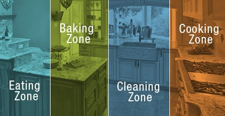 Zone Design For Kitchen Layouts